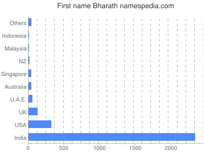 Given name Bharath
