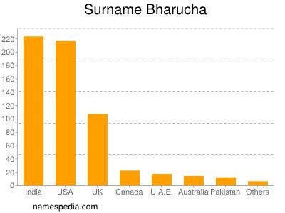 Surname Bharucha