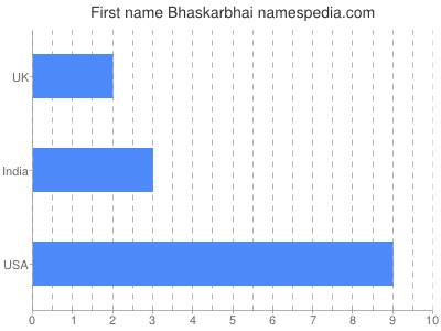 Given name Bhaskarbhai