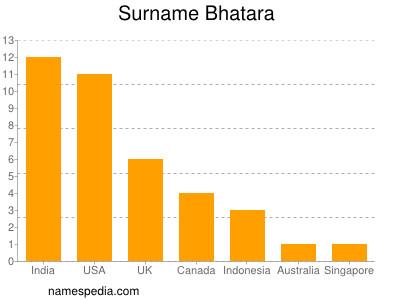 Surname Bhatara