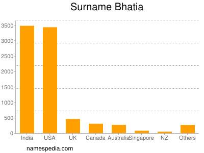 Surname Bhatia