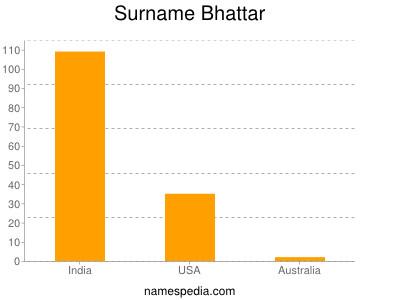 Surname Bhattar