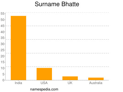 Surname Bhatte