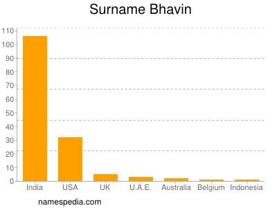Surname Bhavin