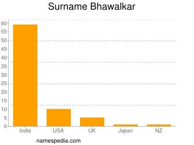 Surname Bhawalkar