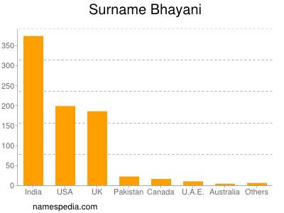 Surname Bhayani
