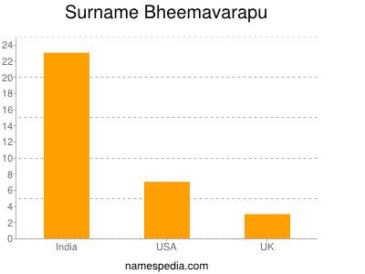 Surname Bheemavarapu