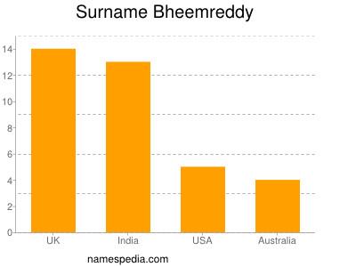 Surname Bheemreddy