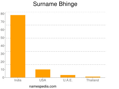 Surname Bhinge