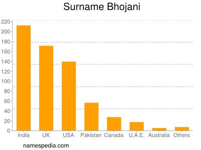 Surname Bhojani