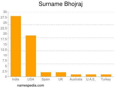 Surname Bhojraj