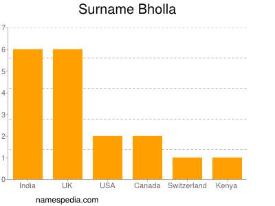 Surname Bholla