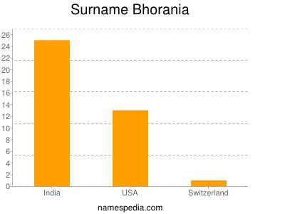Surname Bhorania