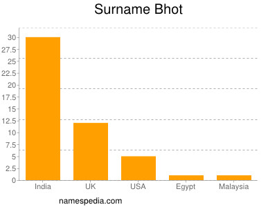 Surname Bhot