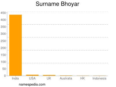 Surname Bhoyar
