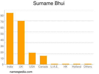 Surname Bhui