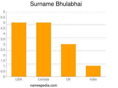 Surname Bhulabhai