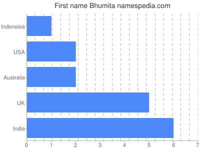 Given name Bhumita
