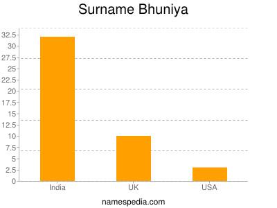 Surname Bhuniya