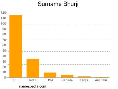 Surname Bhurji