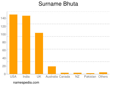 Surname Bhuta