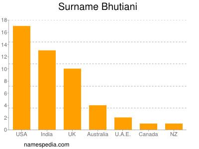Surname Bhutiani