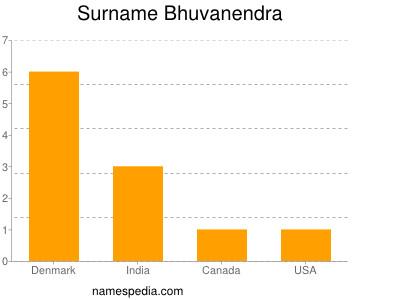 Surname Bhuvanendra