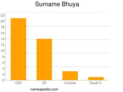 Surname Bhuya