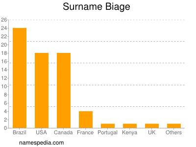 Surname Biage