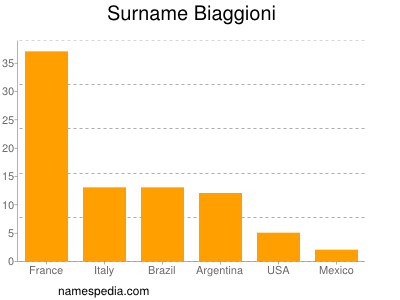 Surname Biaggioni