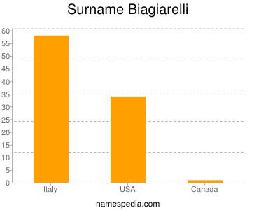 Surname Biagiarelli