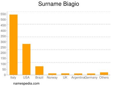 Surname Biagio