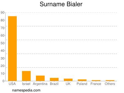 Surname Bialer