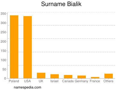 Surname Bialik