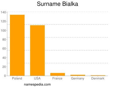 Surname Bialka
