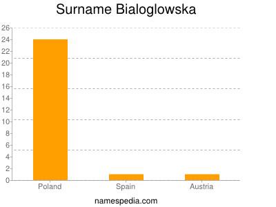 Surname Bialoglowska