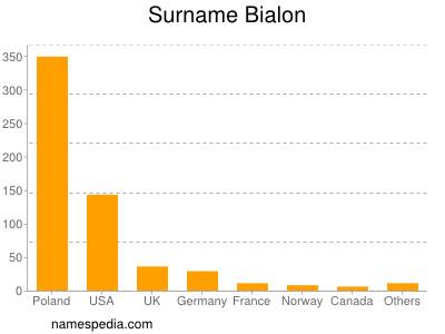 Surname Bialon