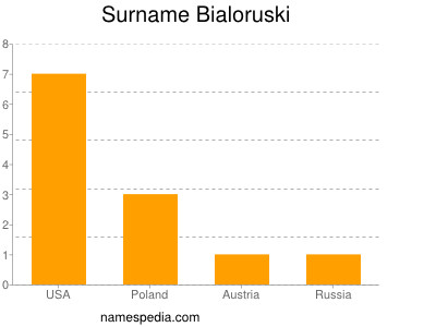 Surname Bialoruski