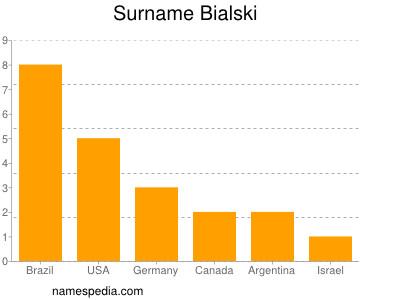 Surname Bialski