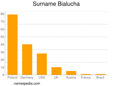 Surname Bialucha