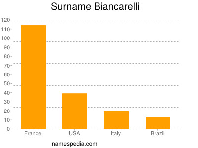 Surname Biancarelli