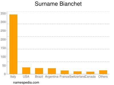Surname Bianchet