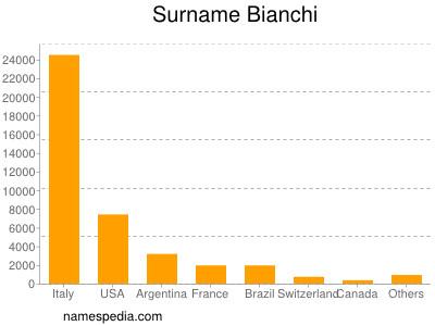 Surname Bianchi