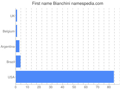 Given name Bianchini