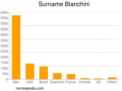 Surname Bianchini