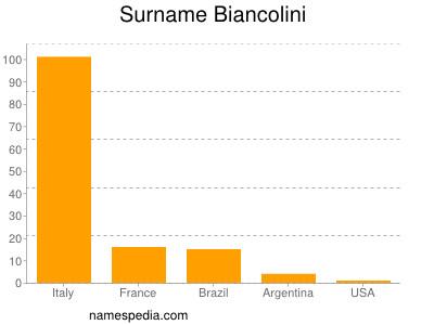Surname Biancolini