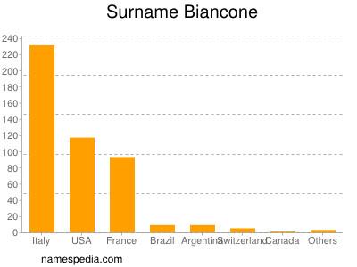 Surname Biancone