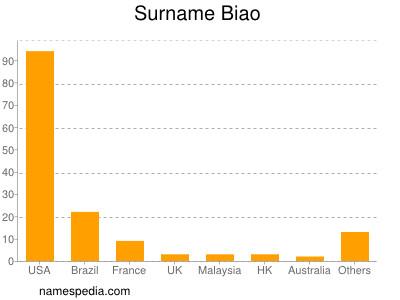 Surname Biao