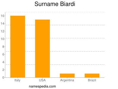 Surname Biardi
