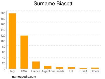 Surname Biasetti